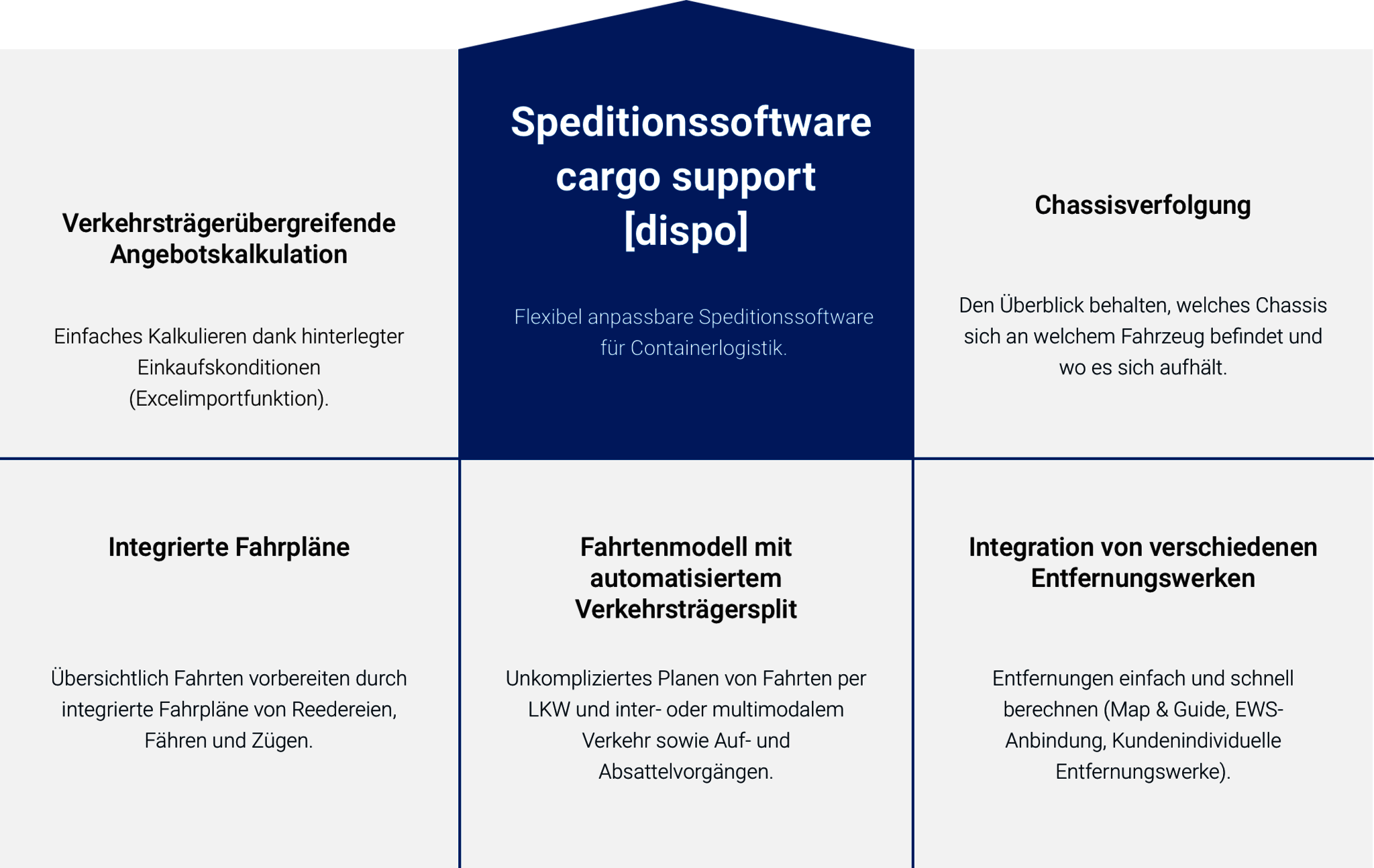 Top-Funktionen-Containerlogistik